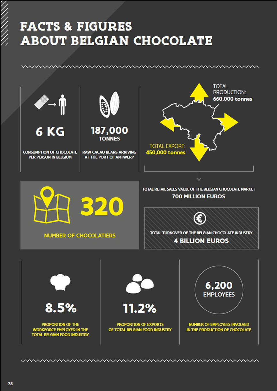 Facts & figures about Belgian Chocolate